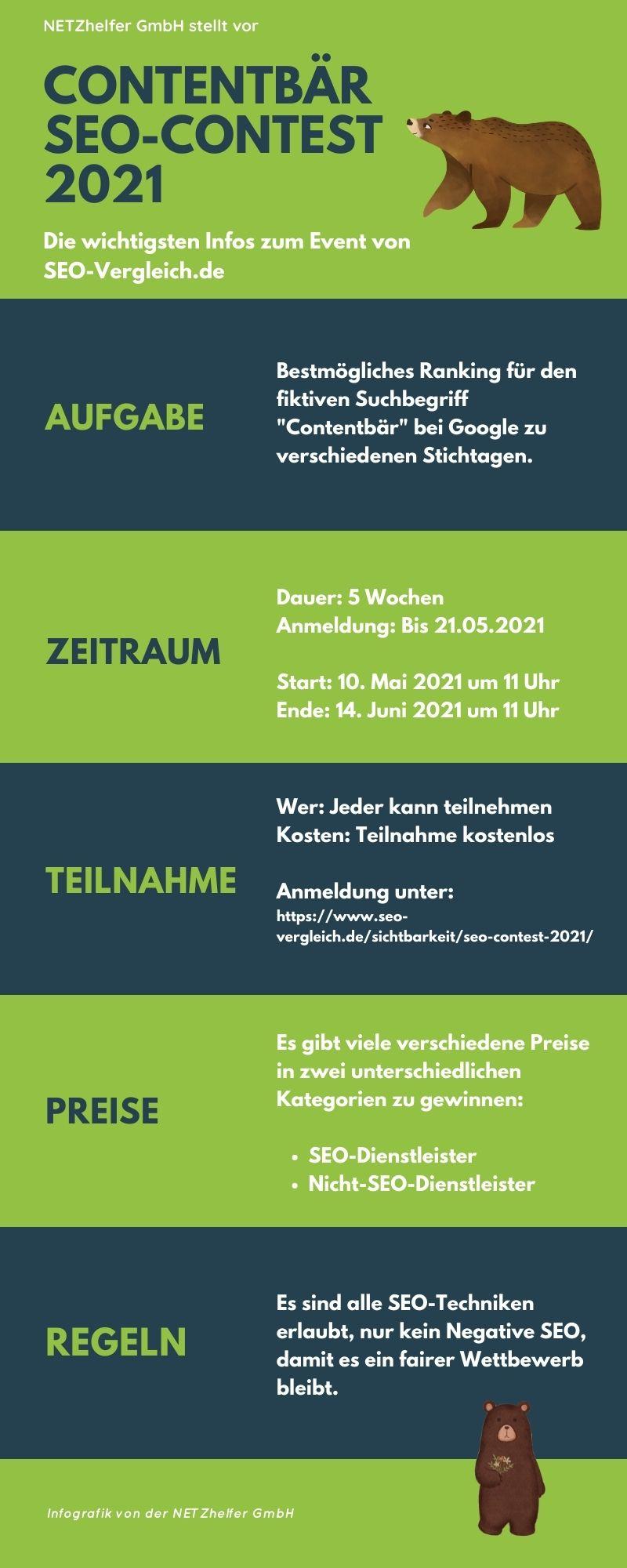 Infografik Contentbär SEO Contest 2021